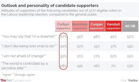 Jeremy Corbyn's Backers Are Way More Likely To Think The World Is Run By A Secretive