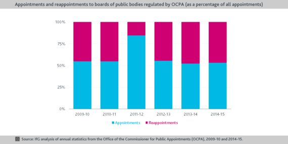 Demographic Audit: Diversity of Appointments to Public