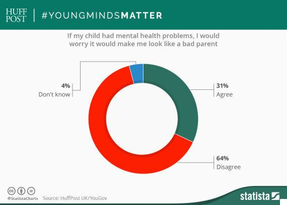 A Third Of Parents Fear They Will Look Bad If Their Child Has A Mental Health