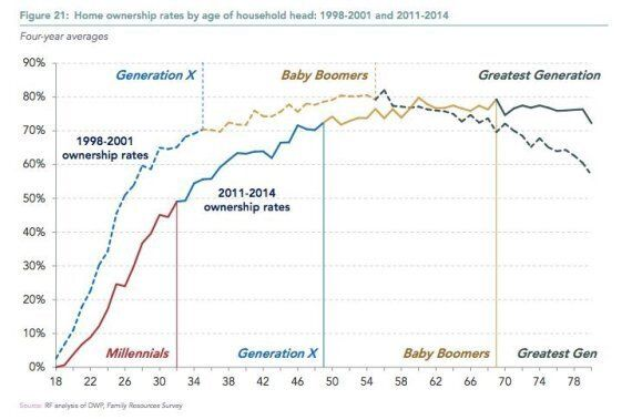 'Millennials' Much Less Likely To Own Home Than 'Generation X' And 'Baby Boomers', Finds Resolution