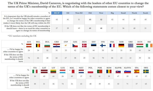 EU Referendum Chart Shows How Many Europeans Want Britain To Leave The