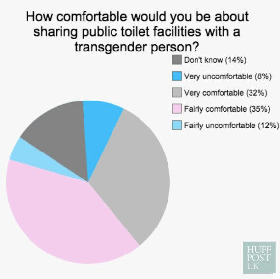 Transgender Poll Shows Government 'Out Of Step' With Public After Prison