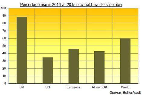 Brexit Risk Sparks UK Gold
