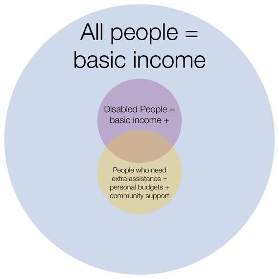 Replace ESA With Basic Income
