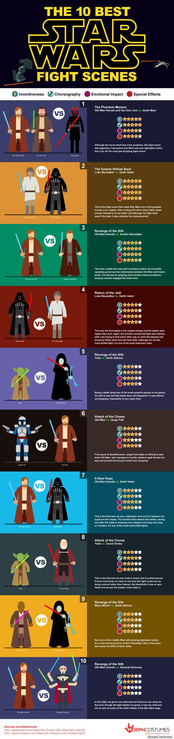 'Star Wars: The Force Awakens' Is On Its Way... But What's The Greatest Star Wars Battle Scene So