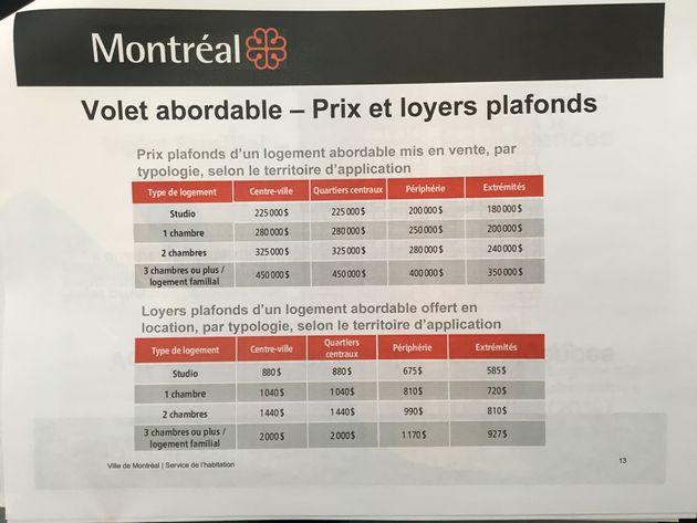 Logement abordable: Montréal adopte un règlement de