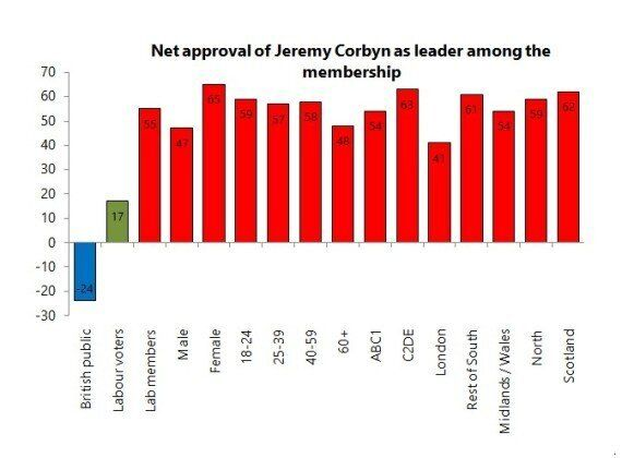 Jeremy Corbyn Would Win An Even Bigger Landslide Among Labour Members, New Poll Finds; But Hilary Benn...