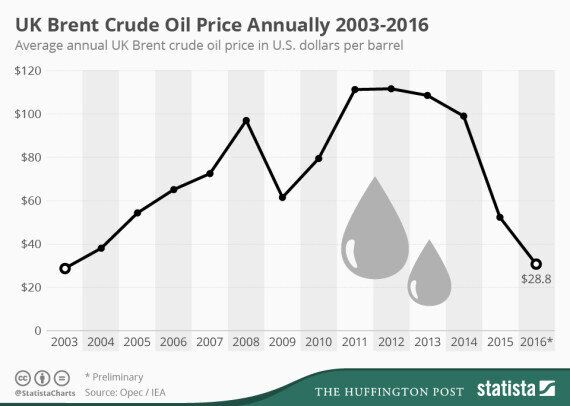 Falling Oil Prices Are Causing More Road Deaths, Unemployment And Pirates To Change