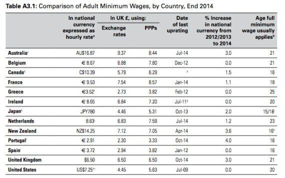 George Osborne Is Following Greece's Model With His Lower Minimum Wage For Under-25s To Tackle Youth
