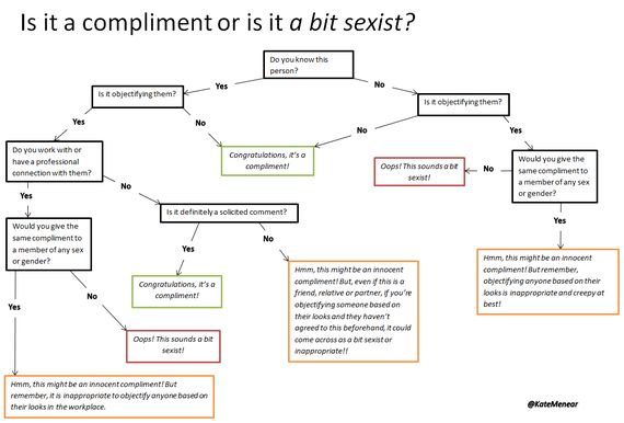 Is It a Compliment or Is It a Bit Sexist? Flowchart Diagram for