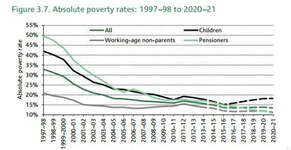 Tory Benefit Cuts Will Leave 2.6 Million Children In Poverty, Institute for Fiscal Studies