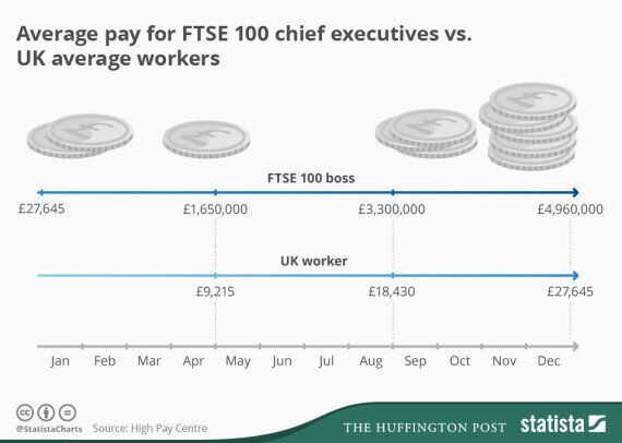 Fat Cat Tuesday: FTSE 100 Bosses Have Already Earned More Money Than You'll Make This
