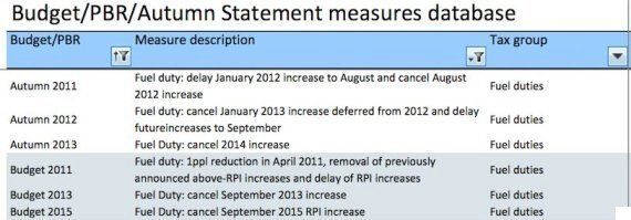 Exposed: George Osborne Lavishes £30bn On Motorists But Makes 'Little Difference' To Petrol