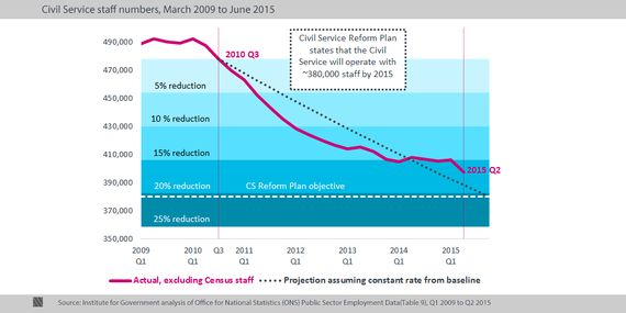 Civil Service Staff Numbers Q2 2015: Down, But Not as Much as