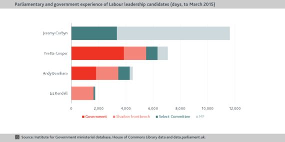 Experienced Labour: The Labour Frontbench
