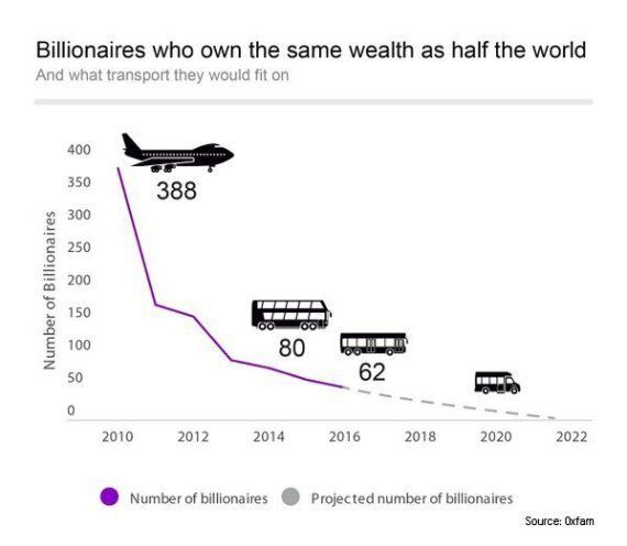 Oxfam Report: 62 Richest People Have More Money Than The World's Poorest 3.6