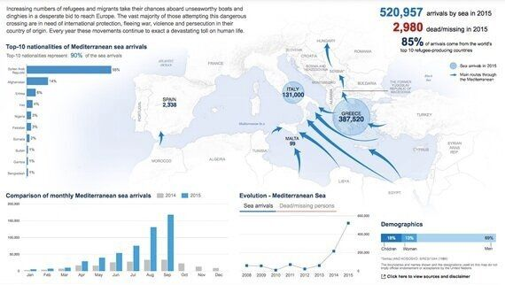 Syria and the Mediterranean Refugee Crisis: A Failure of International