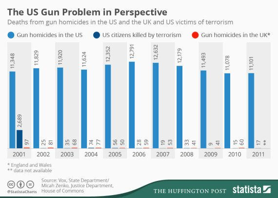 Oregon Shooting: US Gun Deaths Compared To UK And Those Killed By
