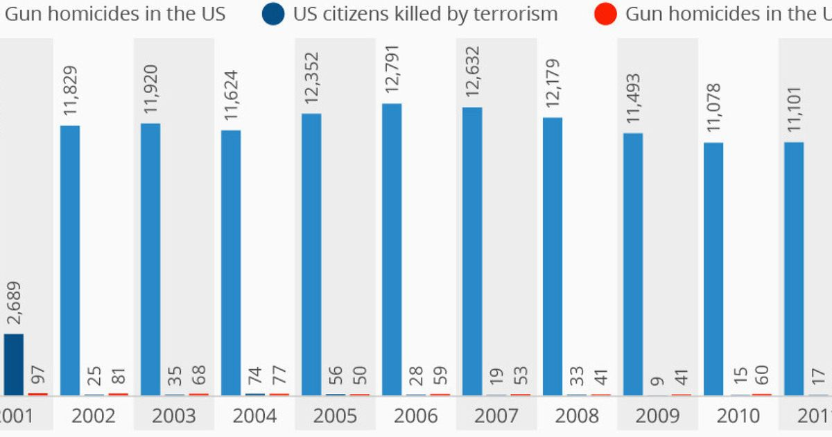 The US Gun Problem Laid Bare In One Chart