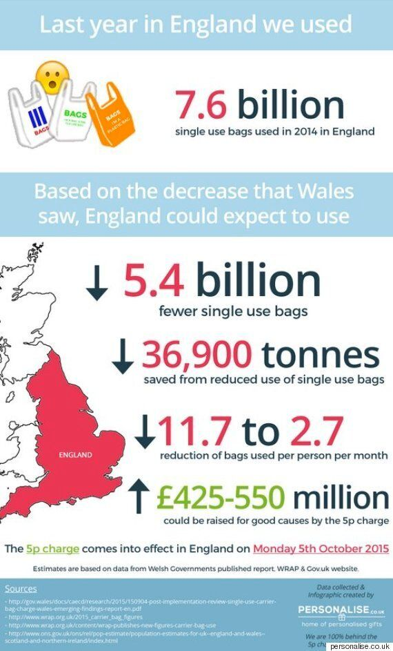 Plastic Bag 5p Charge Infographic Shows How The New Measures Will Affect