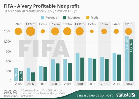 Fifa Profits Are Incredibly High For A Non-Profit