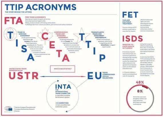 TTIP: The European Parliaments Draws Its Red