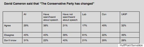 HuffPost UK Poll Exclusive: Still 'Nasty'? Just 29% Of Voters Think Conservative Party Has 'Changed'...