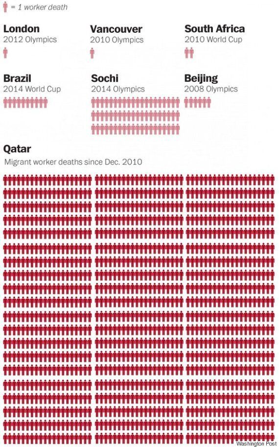 Qatar's World Cup Death Toll Claim Leaves Migrant Worker Rights Campaigners