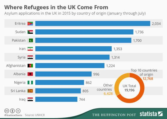 UK Asylum Seeker Applications By Country And Why People Are