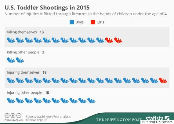 America's Gun Laws: Toddlers With Weapons Are Shooting One Person A