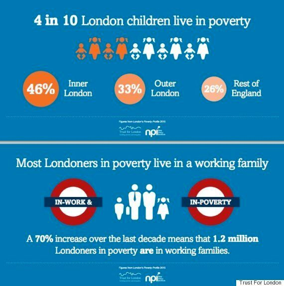 Almost A Third Of Londoners Are Living In Poverty And 'Majority' Of Those In Working Families, Report
