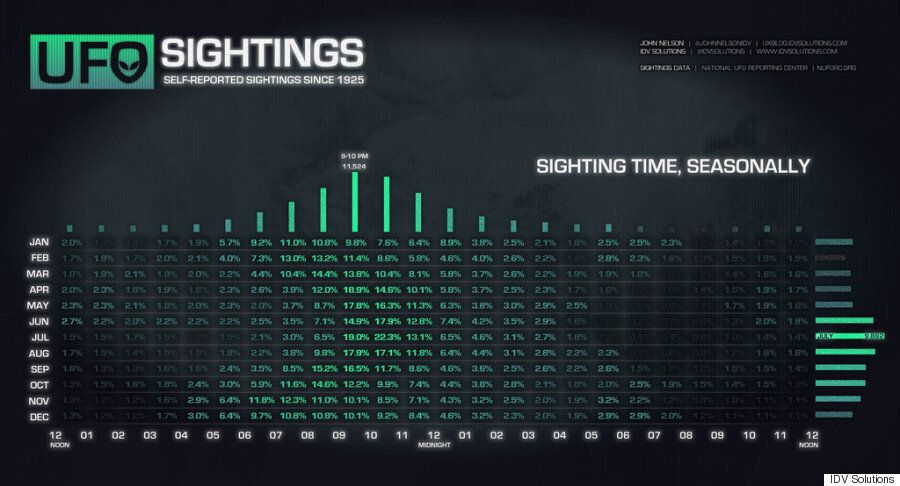 Here's Every UFO Sighting In The US Visualised On One