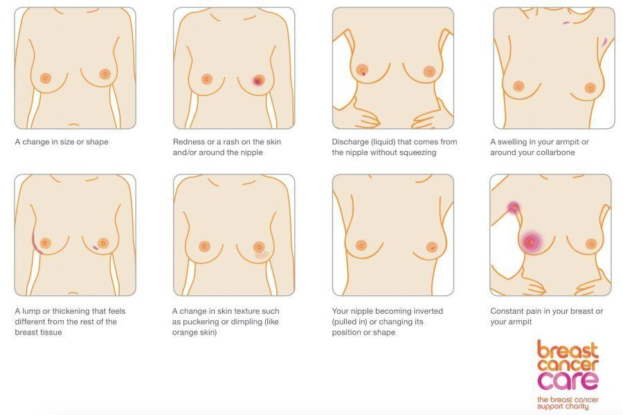 Breast Cancer Symptoms Are More Than A Lump Here Are The Other Signs To Look For Huffpost Uk Life