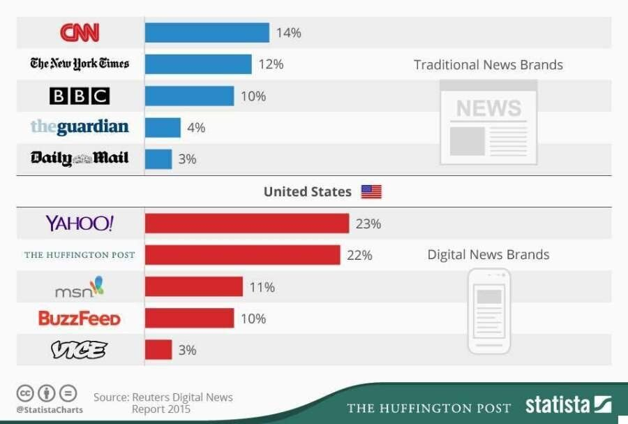 Reuters Report Finds Digital Media Companies Like HuffPost And BuzzFeed Are Re-Shaping The Way We Read