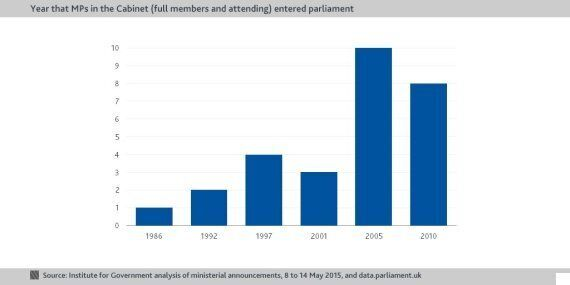 Whitehall Statistics: Getting to Know the New Government, in Five