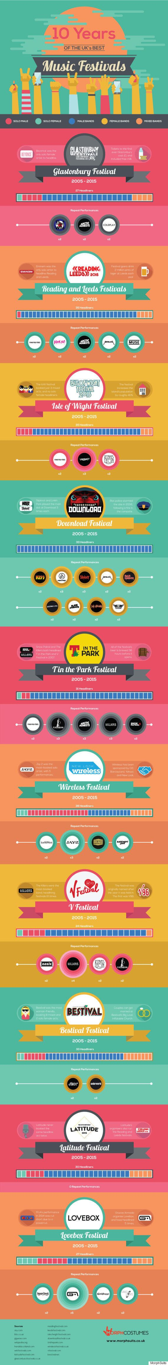 Music Festivals: This Infographic Shows Just How Few Female Headliners There