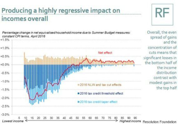 In One Graph, Just How Hard The Poorest Will Be Hit By Tax Credits