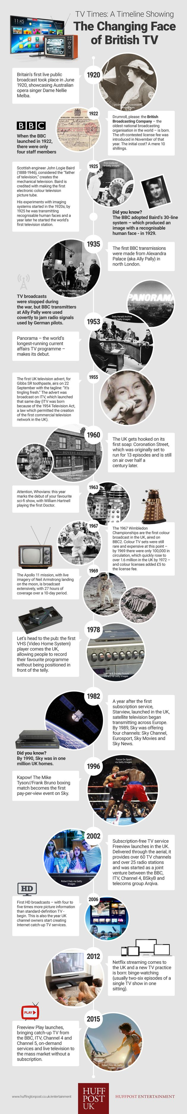TV Times: A Timeline Showing The Changing Face of British