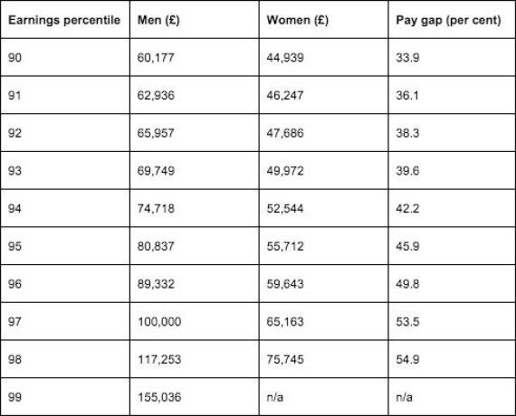 Equal Pay Day: Gender Earnings Gap Marked By Women Effectively Working For Free Until December