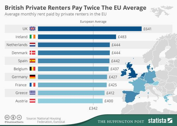 Housing Crisis Sees Britons Pay Highest Private Rents In Europe, National Housing Federation Study