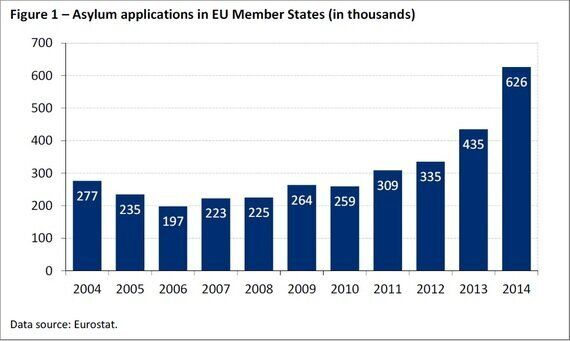Migration in the UK and EU: Facts and