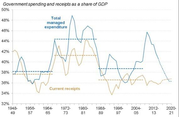 Seven Charts That Show the Changing Shape of the State in