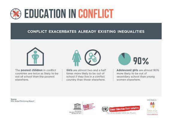 Education Cannot Wait When Conflict