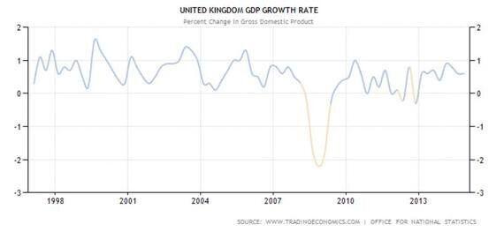 Trusting David Cameron on the Economy Is Anathema... Here's
