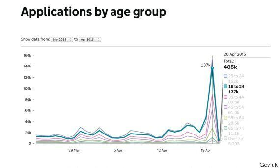 General Election 2015: Young People Register To Vote In Their Thousands Before
