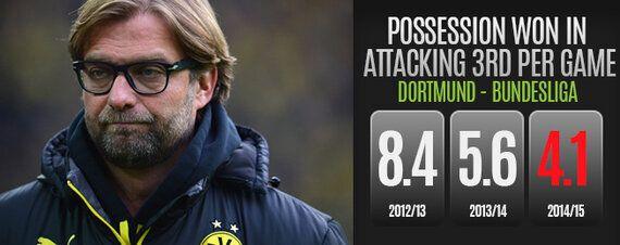 Team Focus: How Dortmund Have Regressed Since Their 2012 Title