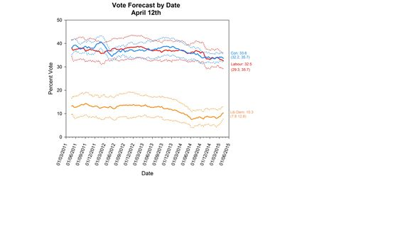 Polling Observatory Forecast - No Break in the Deadlock as Campaigns Reach the Halfway