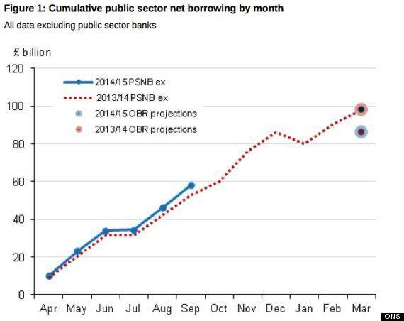 Osborne's Austerity Off Track As Borrowing Soars Yet