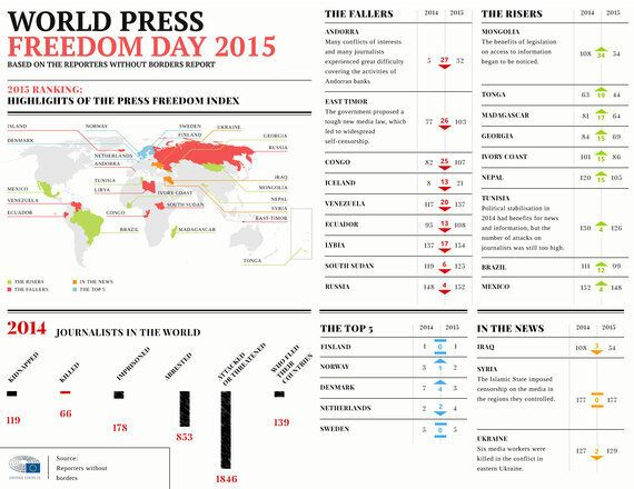 World Press Freedom Day 2015: Is the World a Safer Place for