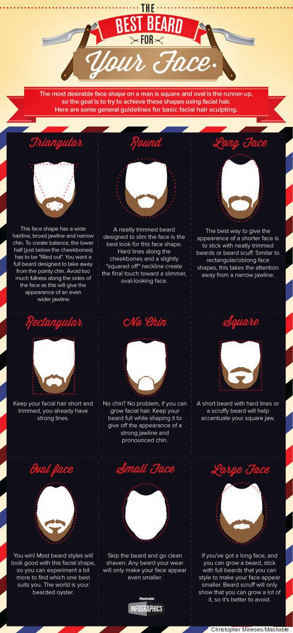 Best Beard Style For A Round Face, Oval Face, Weak Chin And